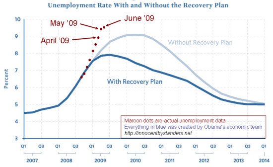 Unemployment-Rate-Recovery-Chart