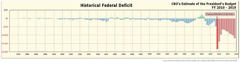 Deficit-chart